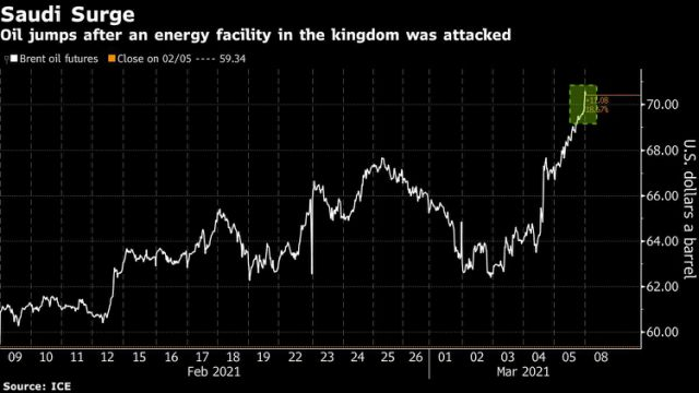 Oil Jumps Above $71 After Key Saudi Crude Terminal Attacked