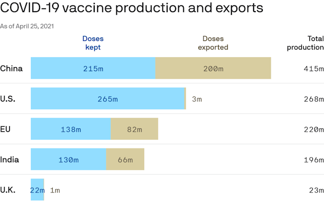 Biden's move to share vaccine doses could be a global game changer